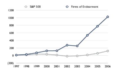 firms-of-endearment-graph