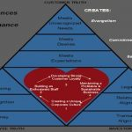 How Great Companies Get Their Mojo From Maslow