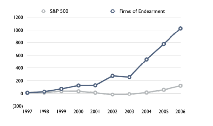 firms-of-endearment-graph