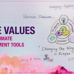 How To Use Core Values As The Ultimate Management Tools